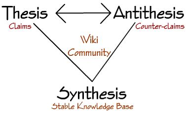 The thesis and antithesis, Hegel Thesis, Antithesis