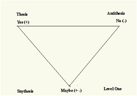 The hegel legend of thesis antithesis synthesis
